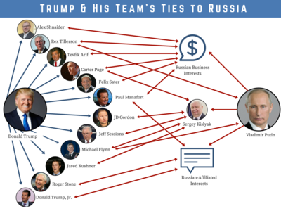 Trump & His Team's Ties to Russia_3.png